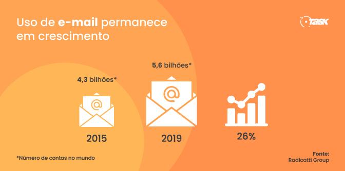 Pesquisa sobre o crescimento do e-mail