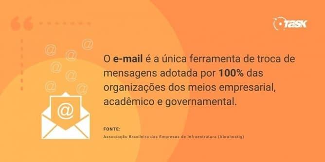E-mail está em 100% das organizações