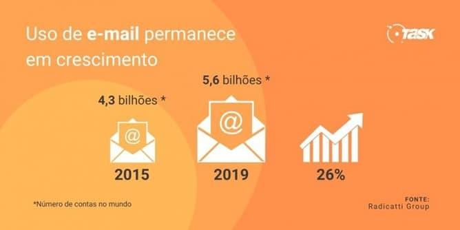 Pesquisa sobre crescimento do e-mail