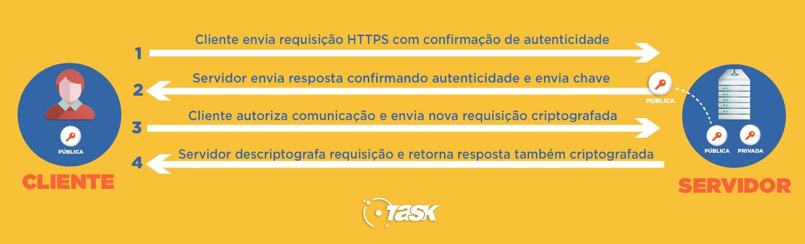 seguranca_https_task