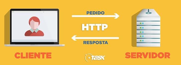 Segurança com HTTPS